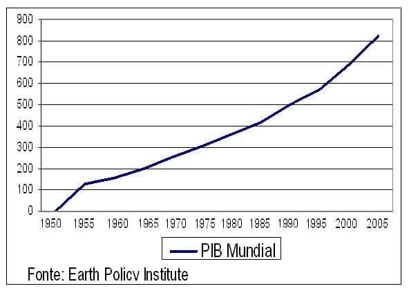 grafico de crescimento